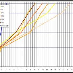 graphique-temps-de-parcours